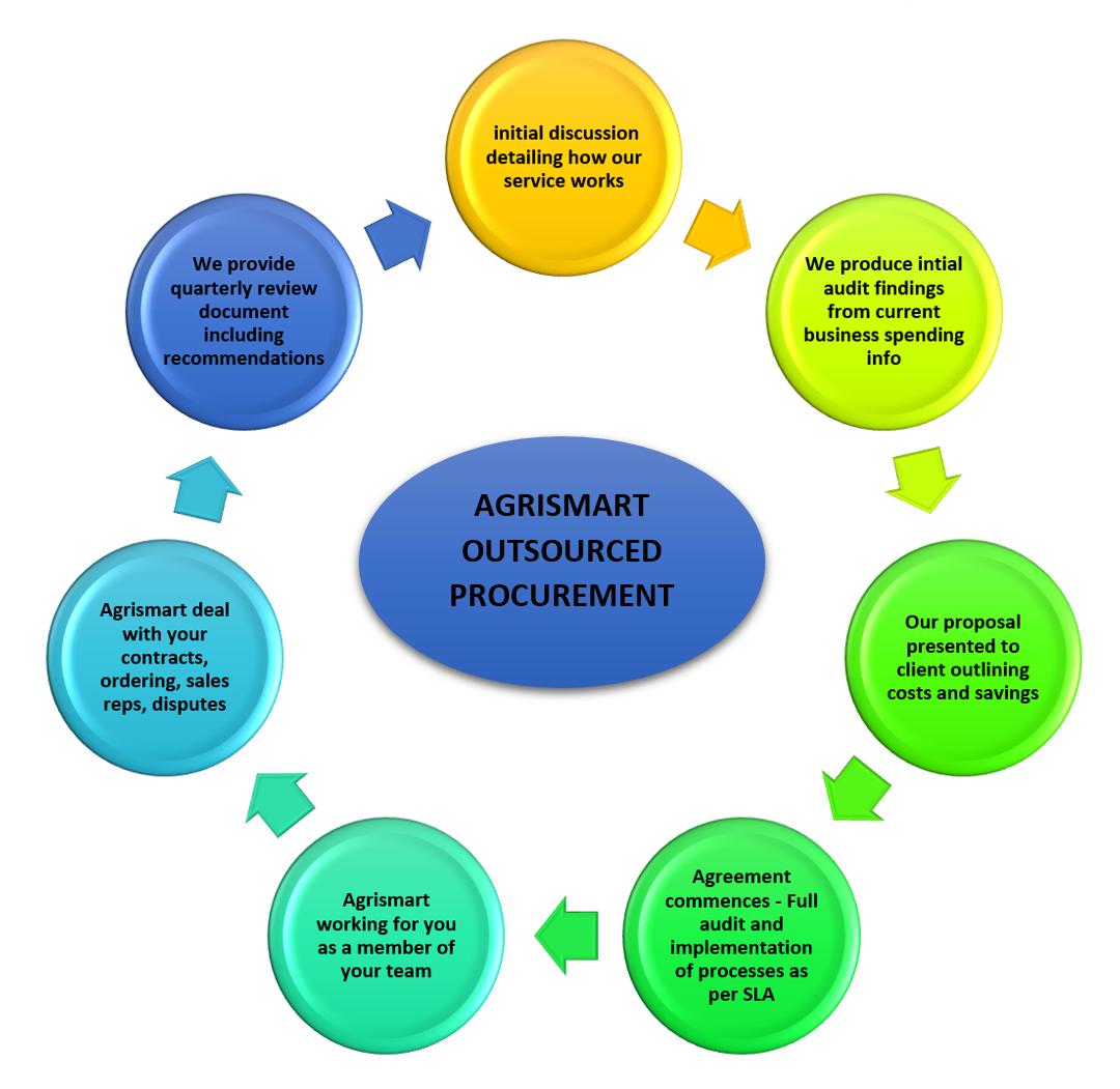 Procurement - Process Diagram